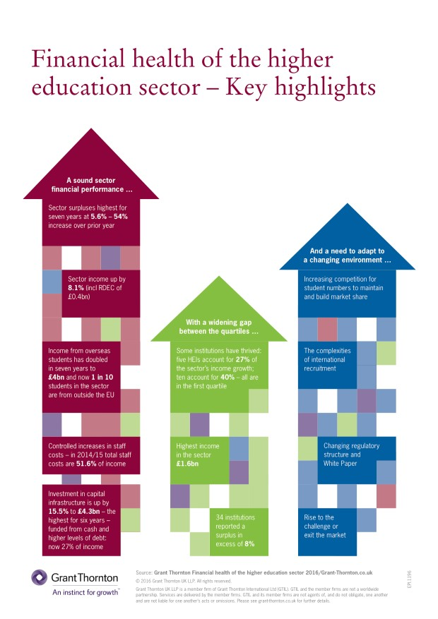Financial health of the higher education sector - key highlights