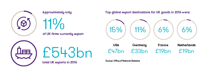 Figure 1. Snapshot of UK's exports