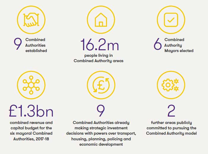 Combined Authorities: signs of success - Key statistics