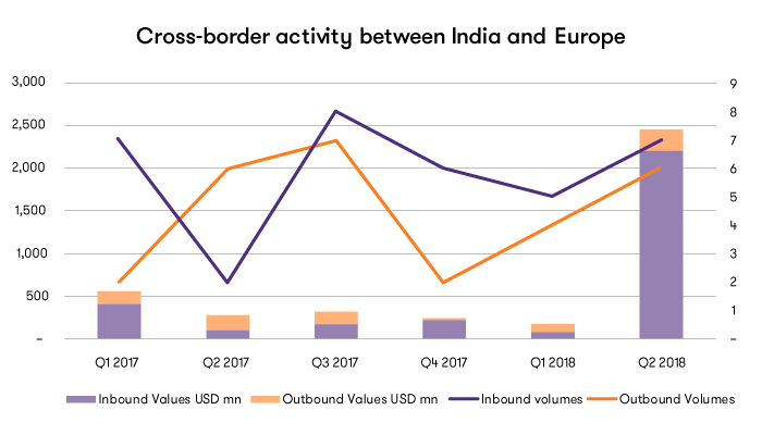 Cross-boarder activity between India and Europe