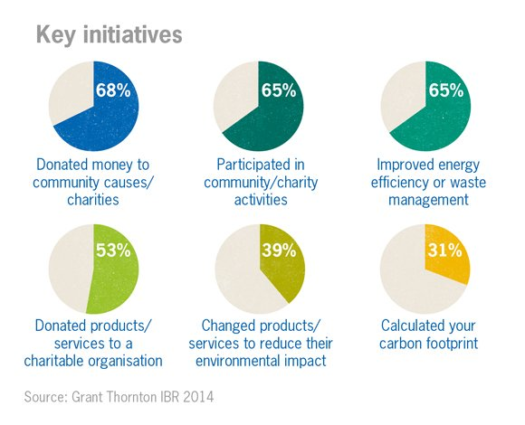 Key CSR initiatives chart