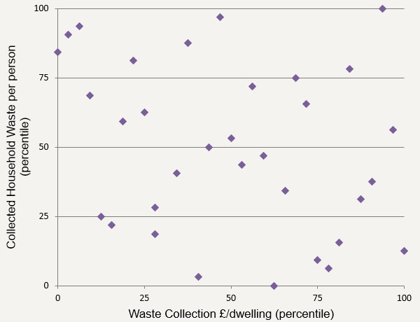 Figure 1 – Waste collection spend vs. collected household waste per person (2015/16)
