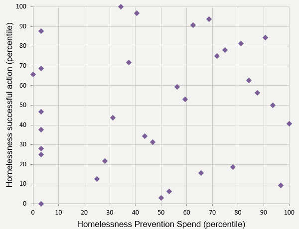 Figure 2 – Homelessness prevention spend vs. homeless successful actions (2015/16)