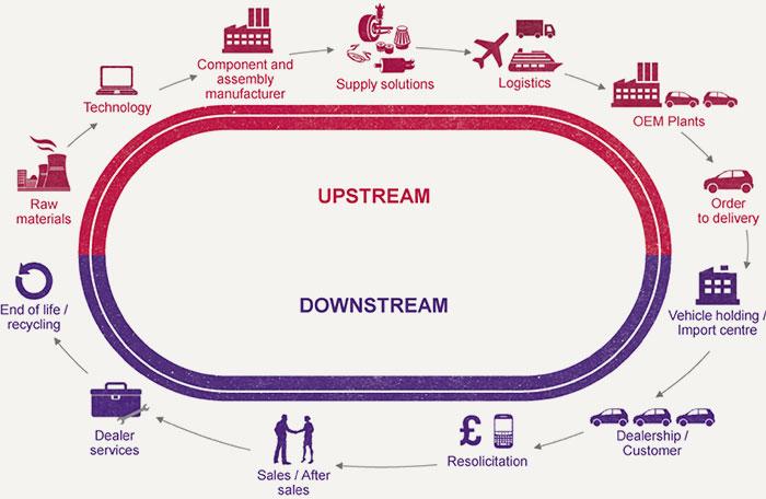 process flow diagram vs value stream map automotive  automotive