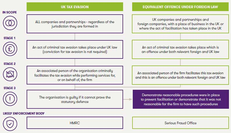 How do prosecutions under the new offences work?
