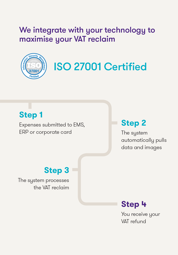 How the VAT reclaim system works