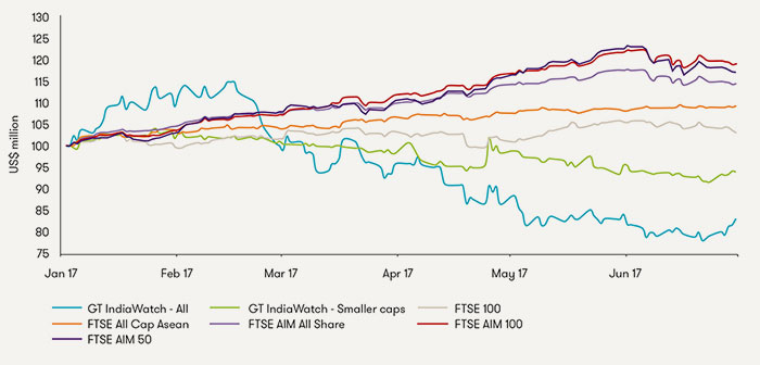 Graph 1. Share price indices – year to date