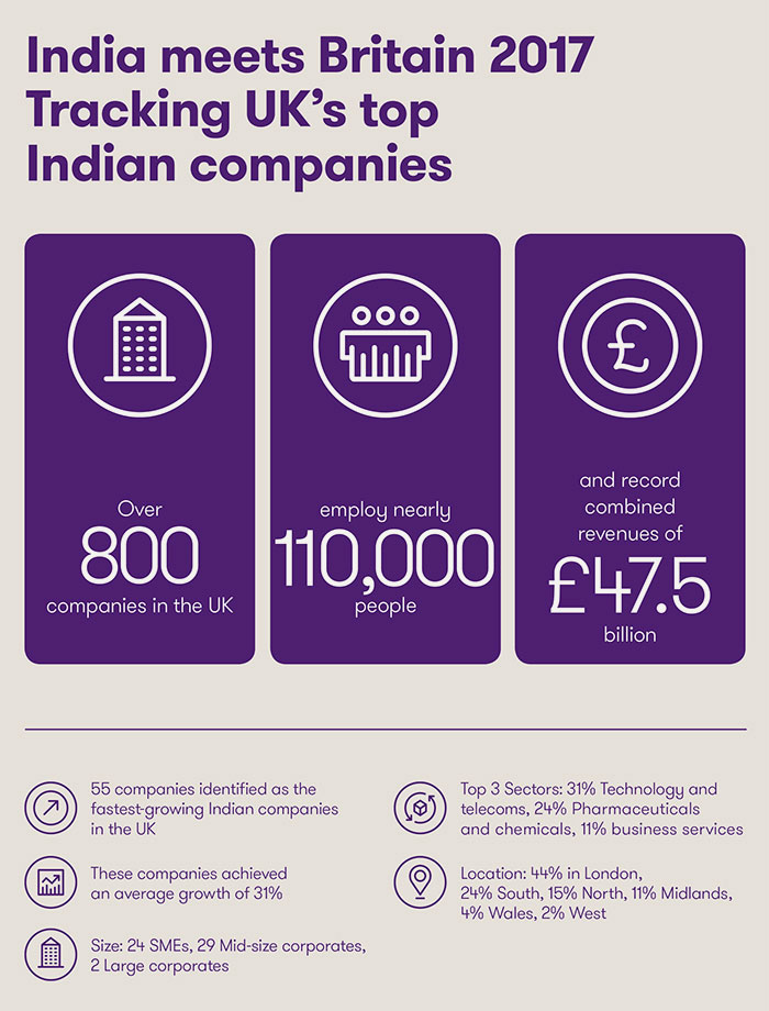 Infographic India meets Britain 2017 – Tracking UK's top Indian companies.