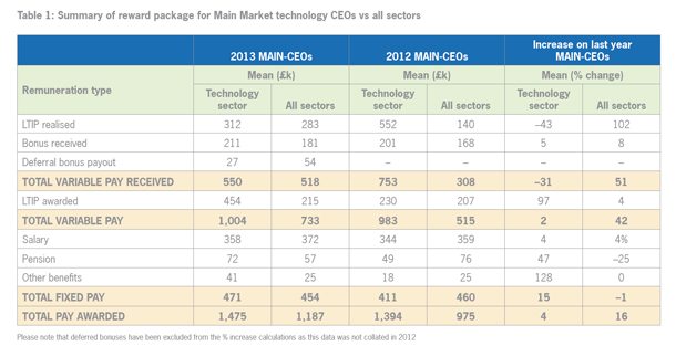 Summary of reward package for main market CEOs vs all sectors