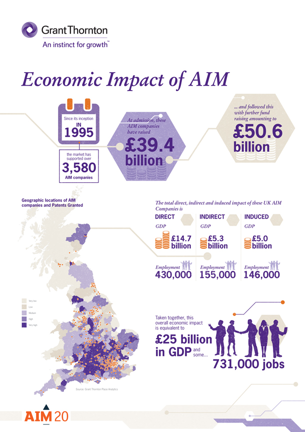Economic impact of AIM infographic