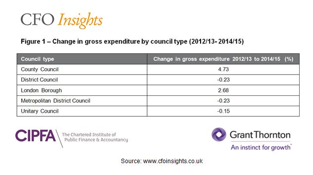 Change in gross expenditure by council type (2012/13-2014/15)