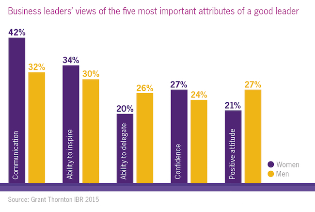 Graph showing business leader's view of five most important attributes of a good leader