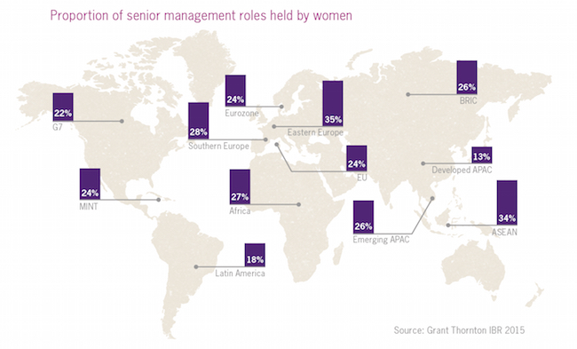 Proportion of senior management roles held by women infographic