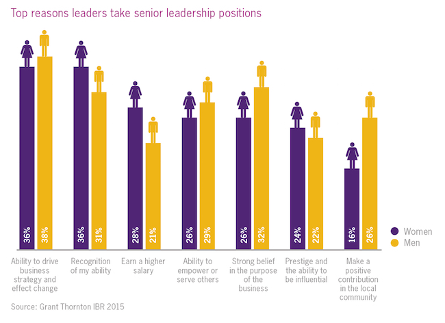 Graph showing top reasons leaders take senior positions