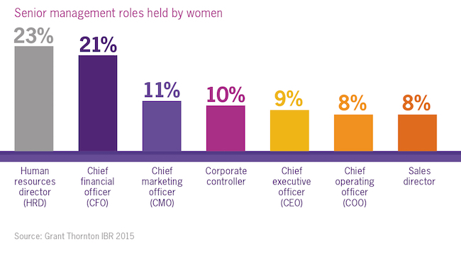 Senior management roles held by women infographic