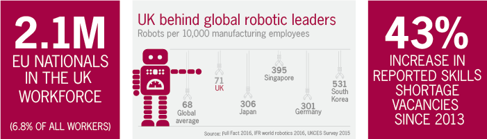 UK behind global robotic leaders