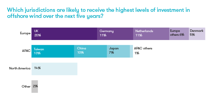 Which jurisdictions are likely to receive the highest levels of investment in offshore wind over the next five years?