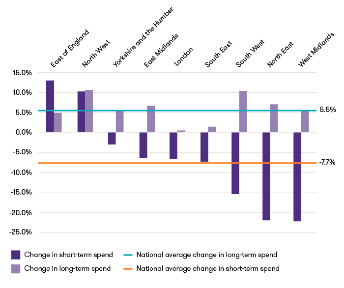 Graph to show the three year change in long term and short term spent by region 2015/16 - 2017/28