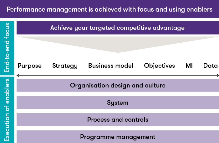performance-management-focus-enablers.png