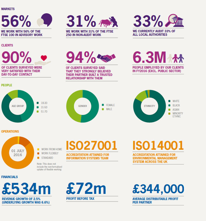 How Grant Thornton is influencing a vibrant economy - 2016 Numbers