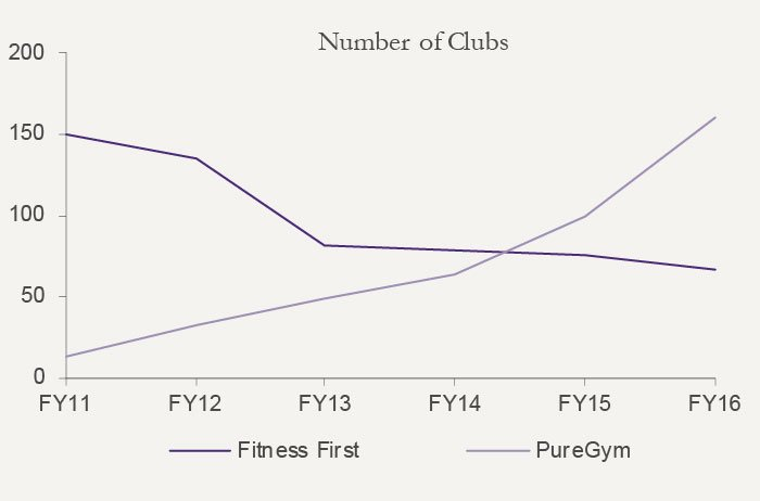 Figure 1. Number of fitness clubs