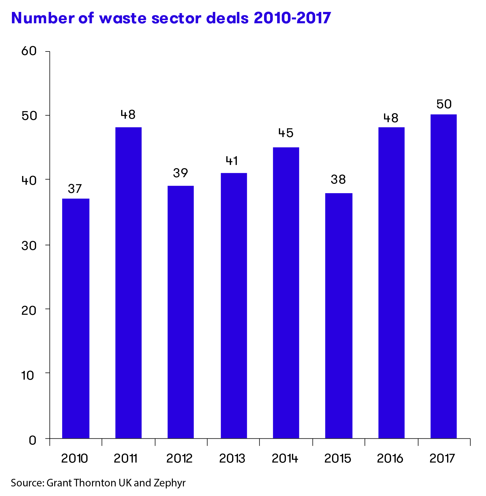 Number of waste sector deals 2010-2017