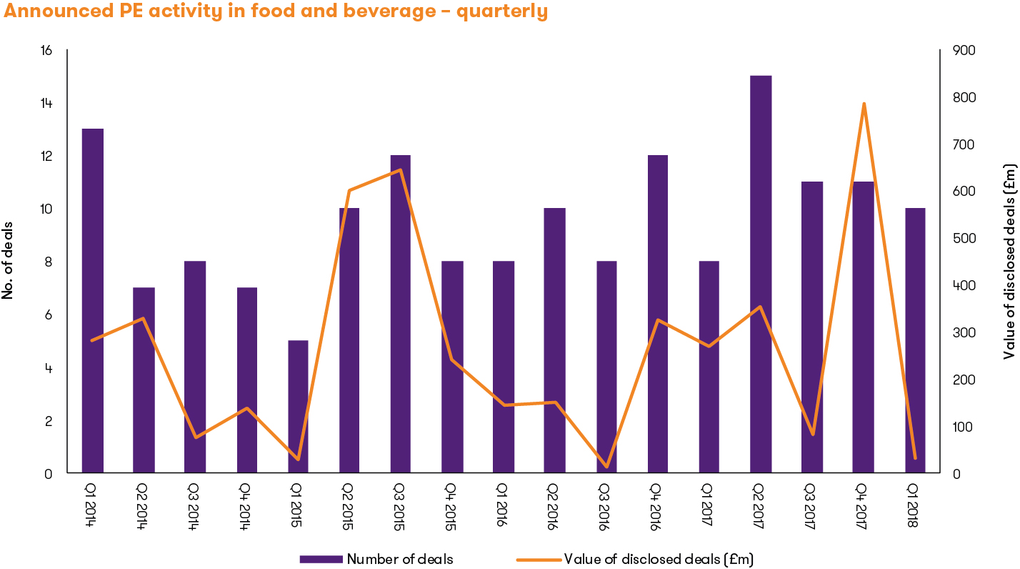 Announced PE activity in food and beverage - quarterly