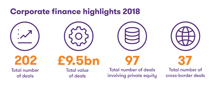 Corporate finance highlights 2018