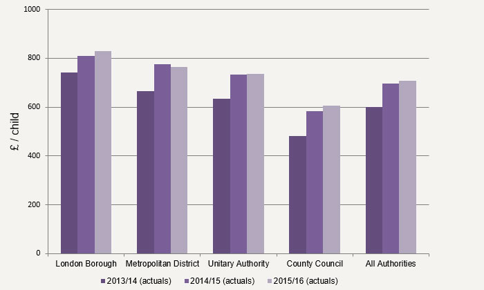 Figure 1 – Spend per head on Child Social Care services broken down by authority type (2013/14 - 2015/16)