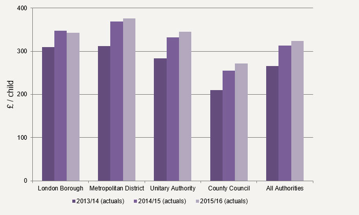 Figure 3 – Spend per head on Looked After Children services broken down by authority type ( 2013/14 – 2015/16)