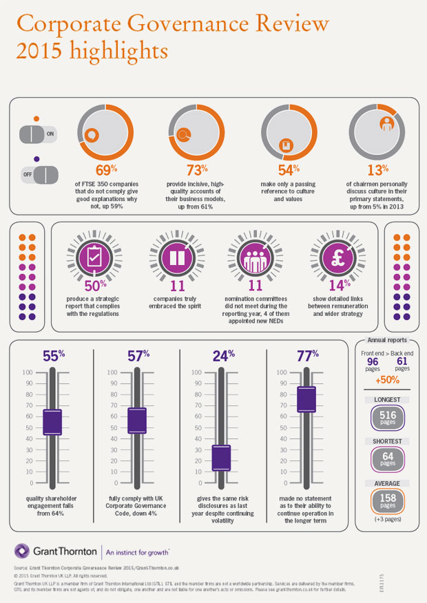 UK corporate governance review and trends 2015 Key highlights