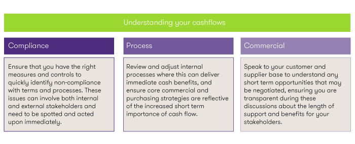 Understanding your cash flows